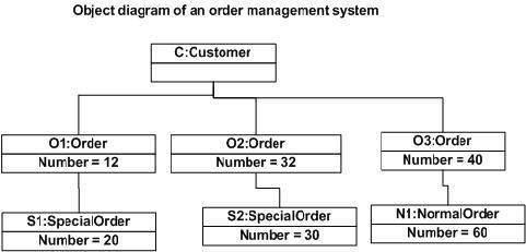 UML Object Diagram