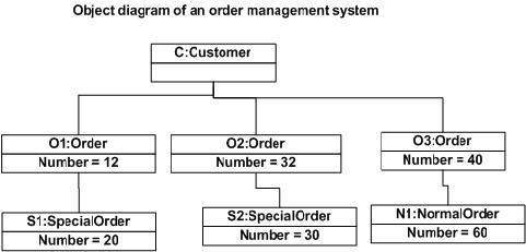 class diagram for library management system in uml turn signal brake light wiring object diagrams where to use