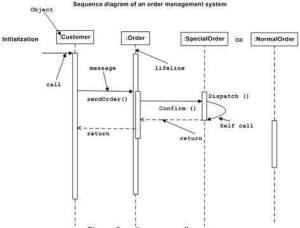 UML  Interaction Diagrams