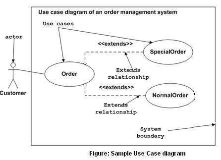 uml use case diagrams - April.onthemarch.co