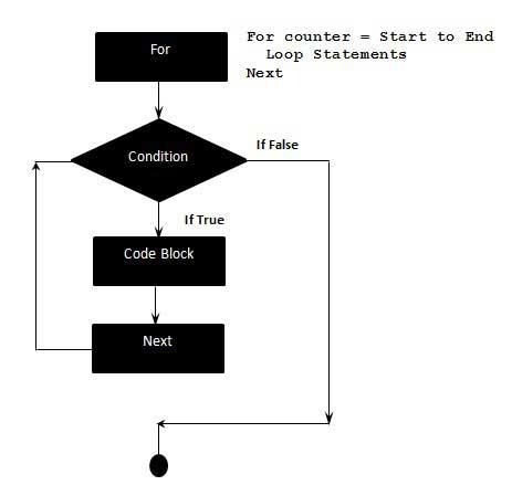 VBA For Loops