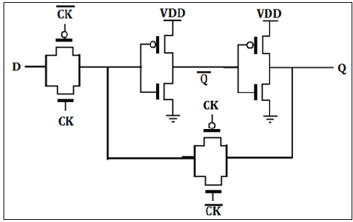 VLSI Design Sequential MOS Logic Circuits