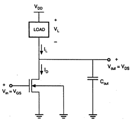 VLSI Design MOS Inverter