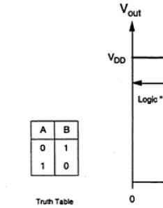 Inverter also vlsi design quick guide rh tutorialspoint
