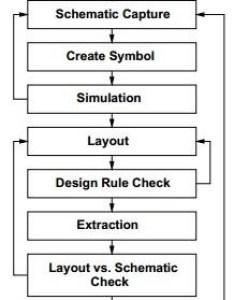 Vlsi design digital system also quick guide rh tutorialspoint