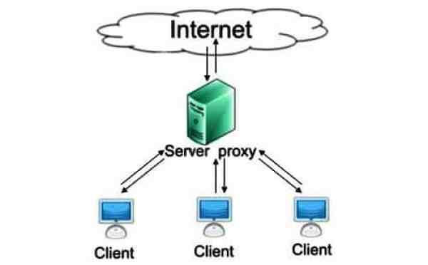 Serveur Proxy