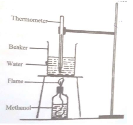 In an experiment determine the heat of combustion of