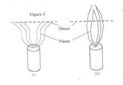 When a Bunsen burner is lit below wire gauze, it is noted