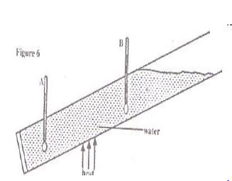 Figure 6 shows a glass tube with water fitted with two