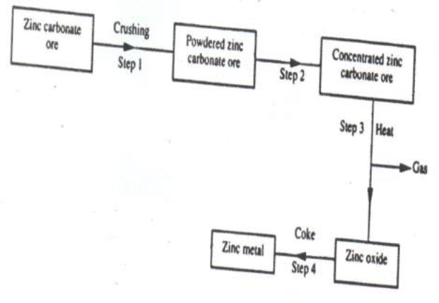 The flow chart below shows steps used in the extraction of