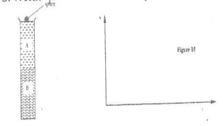 Figure 15 shows a tall jar containing two fluids A and B