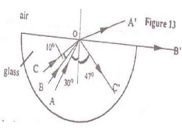 Figure 13 shows rays of light AO, BO and CO incident on a