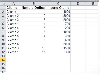 Diamo un nome agli intervalli dei dati