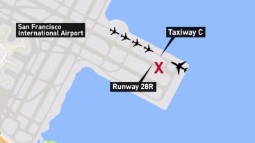 La posizione dell'aereo rispetto alla pista d'atterraggio
