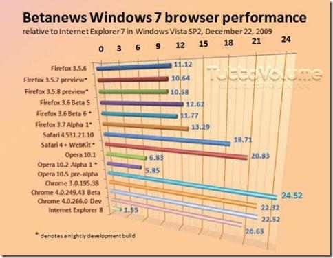 test velocità browser web