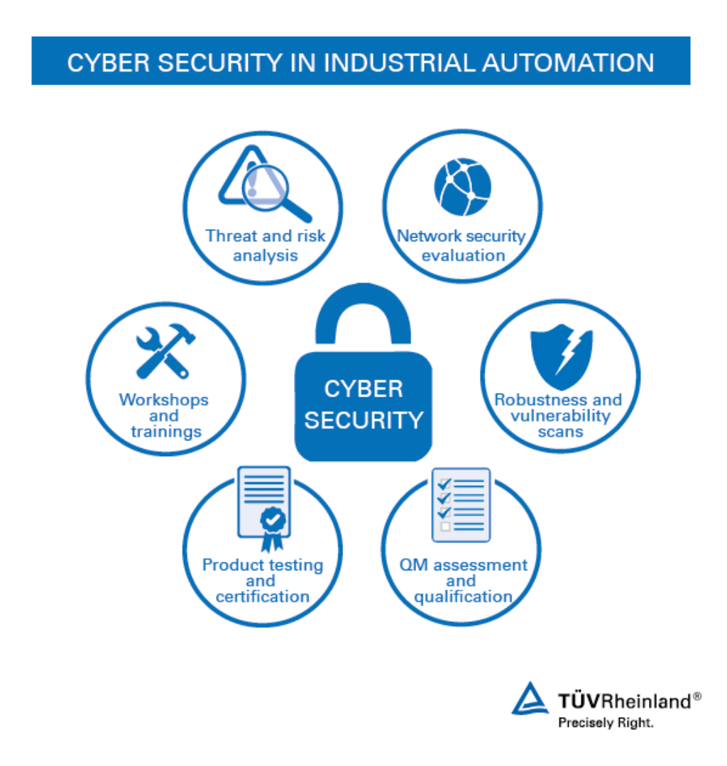 Cyber Security In Industrial Automation