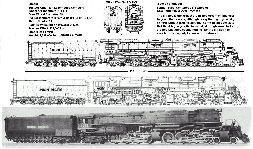 Union Pacific Steam Locomotive Drawings