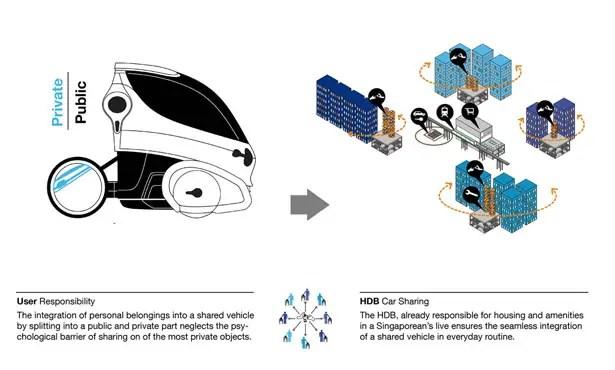 Gemini Future Mobility Vehicle for Metropolitan Area of Singapore