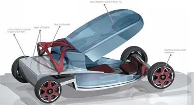مفهوم السيارة الصديقة للبيئة صفر