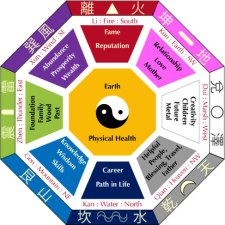 The Bagua Map