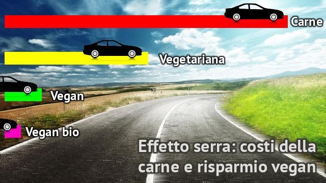 Effetto serra costi della carne e risparmio vegan SpotFilmati brevi su Ecologia della Nutrizione