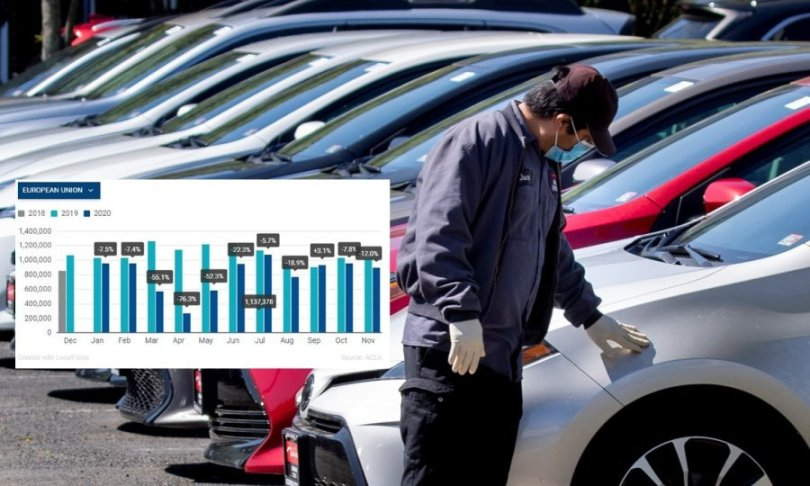 Prodaja novih automobila u EU u studenom pala 12 posto; u prvih 11 mjeseci ukupan pad je 25,5 posto