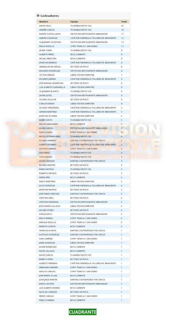 JORNADA 14 LIGA MUNICIPAL DE FUTBOL 7 BENAVENTE-2