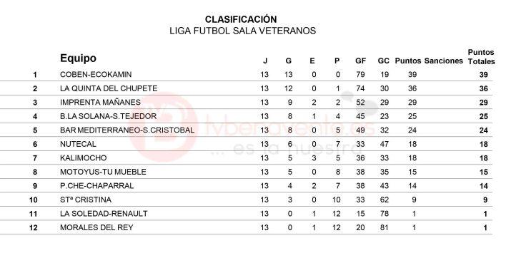 Equipos clasificacion jornada 13 veteranos futbol sala