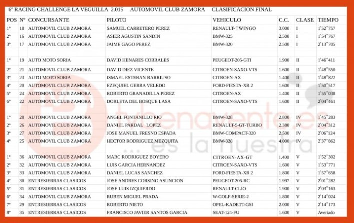 CLASIFICACION racing challenge BENAVENTE 2015
