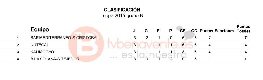 clasificacion grupo b