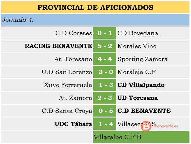 result provincial zamora