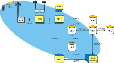 Introduction To Signaling System 7 SS7
