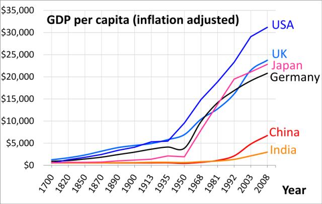 1700_ad_through_2008_ad_per_capita_gdp_of_china_germany_india_japan_uk_usa_per_angus_maddison