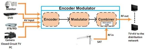 ISDBT Encoder Modulator