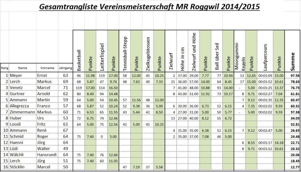 MR Vereinsmeisterschaft 2015