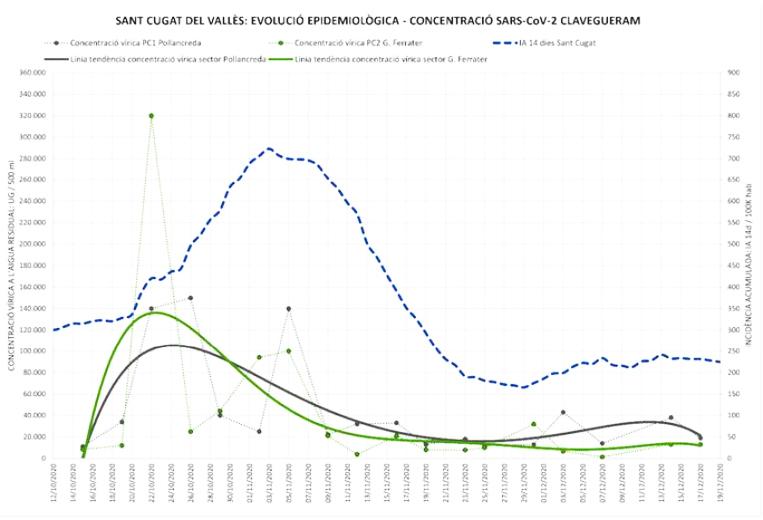 Les analítiques de les aigües residuals certifiquen l'estabilització de la Covid-19 a Sant Cugat