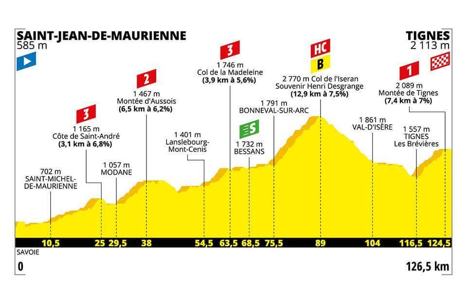 Tour De France Etappe Heute Tour De France 2019 Route