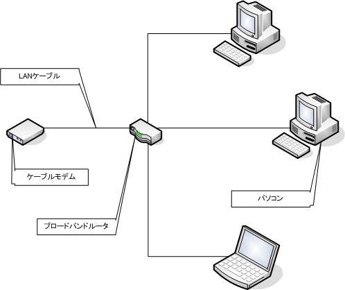 スタートアップ・マニュアル 必要な機器の準備と接続