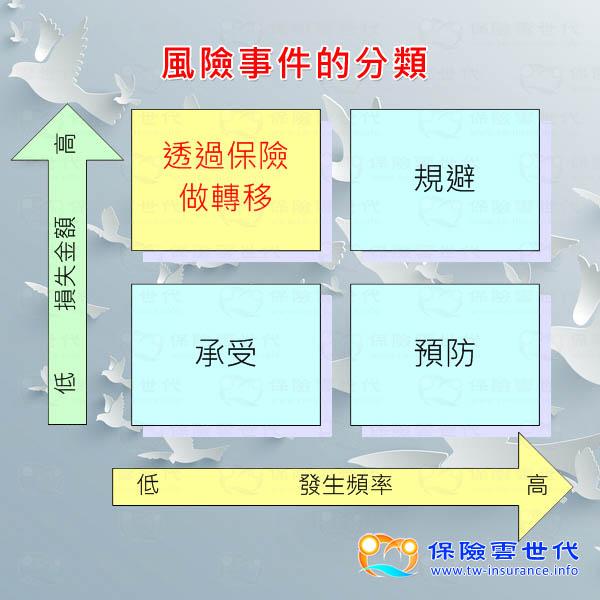 圖片分享 - 風險事件的分類