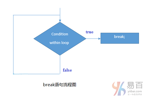 C語言break語句 - tw511教學網