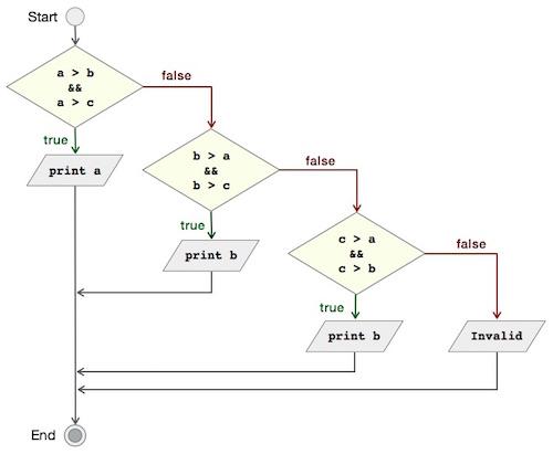 C語言比較三個整數範例 - tw511教學網