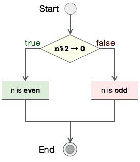 C語言判斷奇偶數範例 - tw511教學網