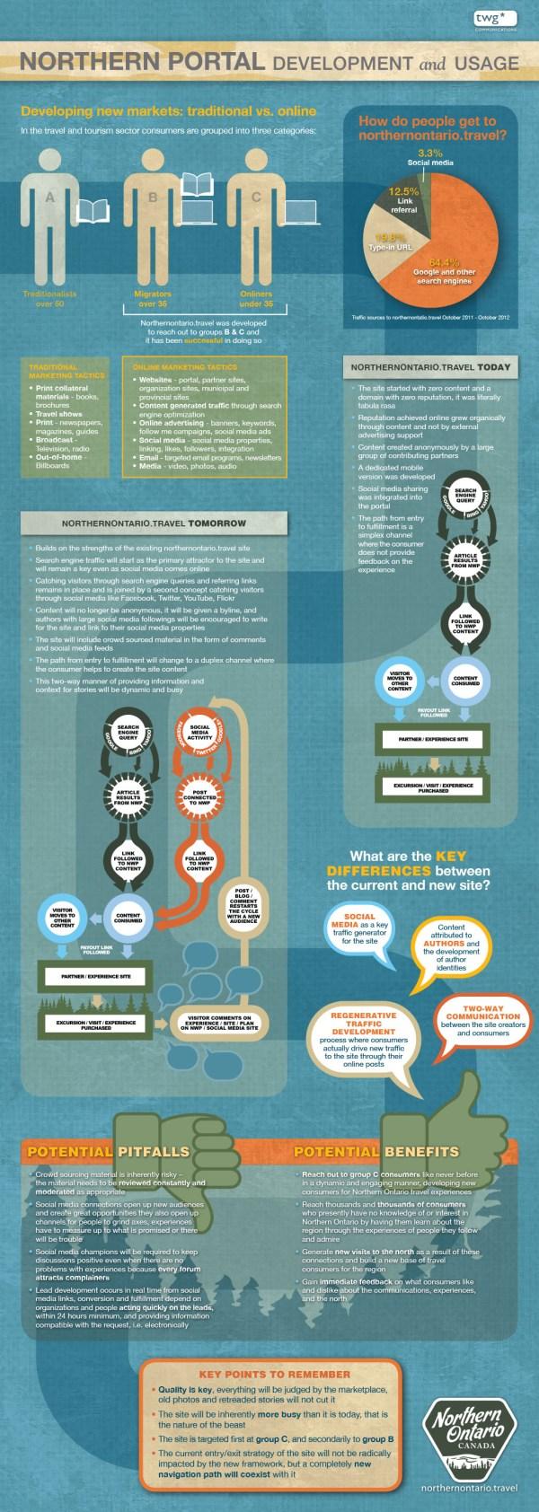 Infographics Twg Communications