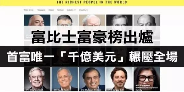 2019富比士富豪榜出爐!郭臺銘排第257 全球首富竟是他!唯一「千億美元」輾壓全場!