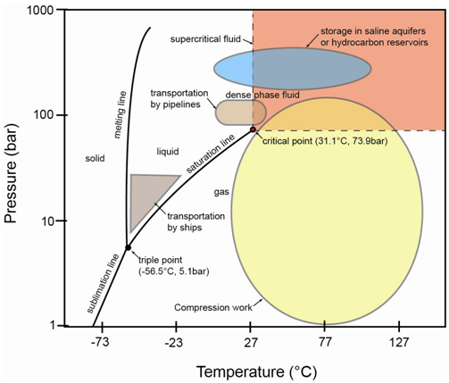 co2 pressure temperature phase diagram male muscle chart selection of materials for high transport twi figure 1 various operations involved in the ccs chain showing and domains