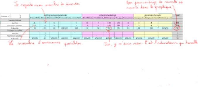 tableau de construction du graphique