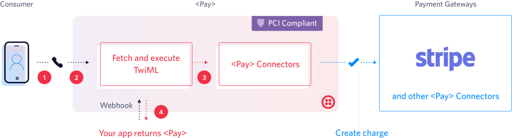 medium resolution of  pay makes capturing payment information easy and secure passing information to payment gateways for seamless payment processing