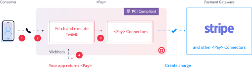small resolution of  pay makes capturing payment information easy and secure passing information to payment gateways for seamless payment processing