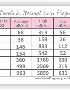 Different hcg levels in twin pregnancy also is it an early sign of multiples rh and beyond
