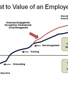 Employee retention chart also is more important than you think twinbrookassoc rh